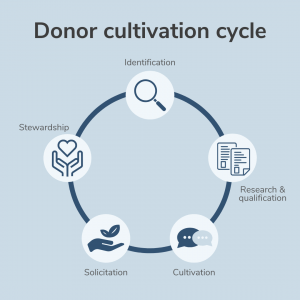 What is Donor Cycle