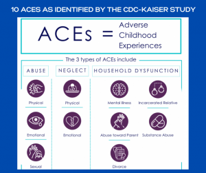 10 adverse childhood experiences