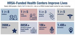 Ryan White HIV/AIDS Program Services Report (RSR)
